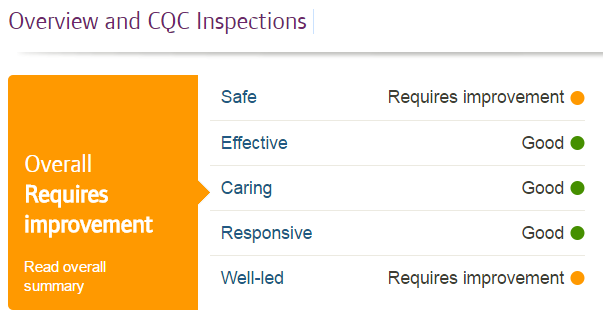 Overall CQC reporting